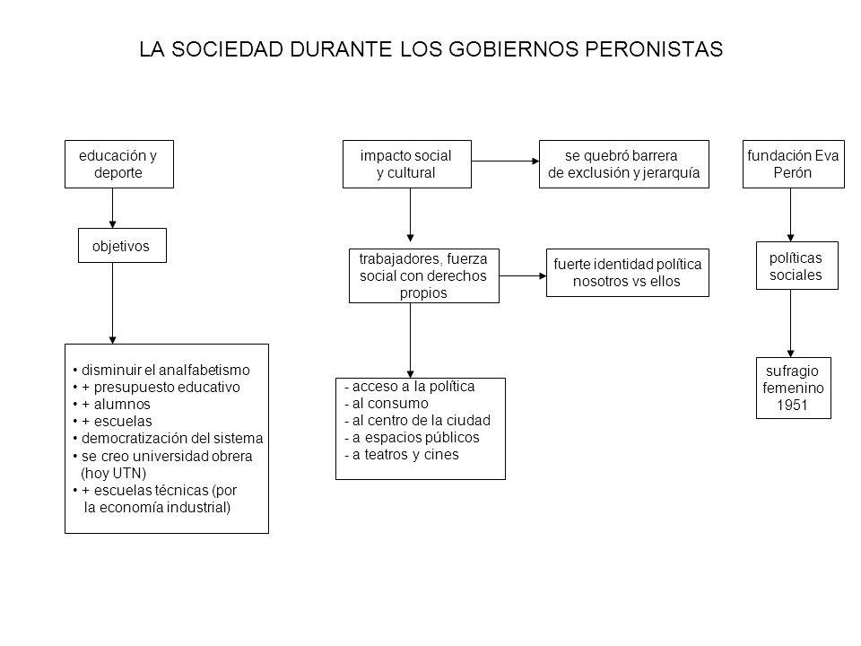 LA SOCIEDAD DURANTE LOS GOBIERNOS PERONISTAS