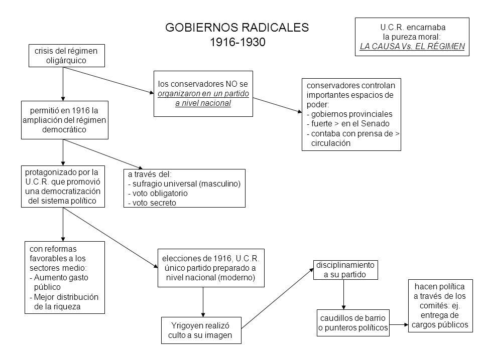GOBIERNOS RADICALES 1916-1930 U.C.R. encarnaba la pureza moral: