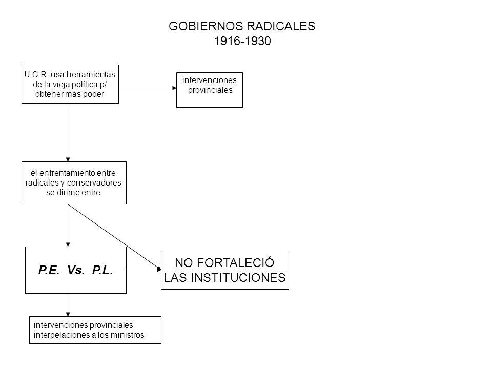 GOBIERNOS RADICALES 1916-1930 NO FORTALECIÓ P.E. Vs. P.L.