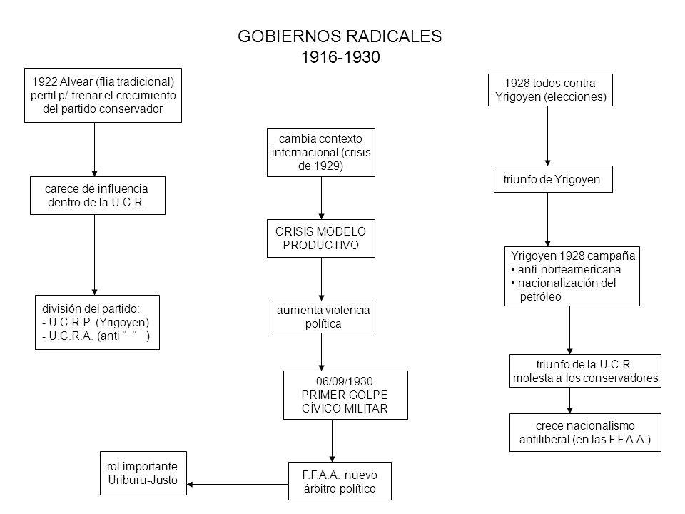 GOBIERNOS RADICALES 1916-1930 1922 Alvear (flia tradicional)