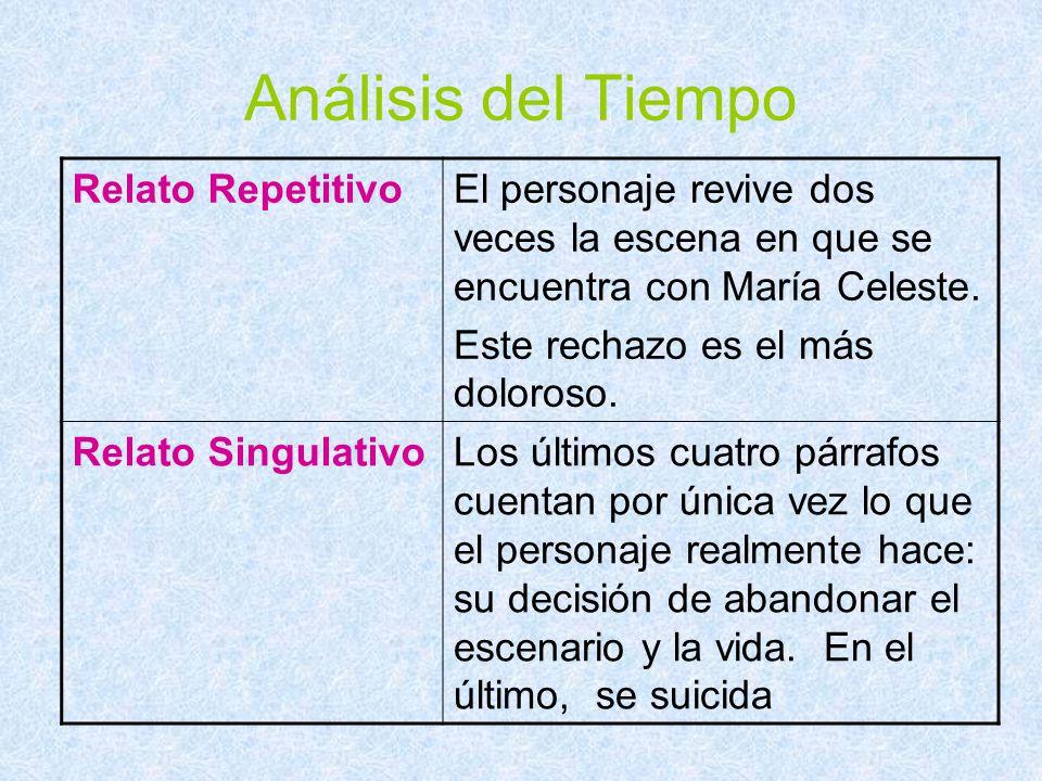 Análisis del Tiempo Relato Repetitivo