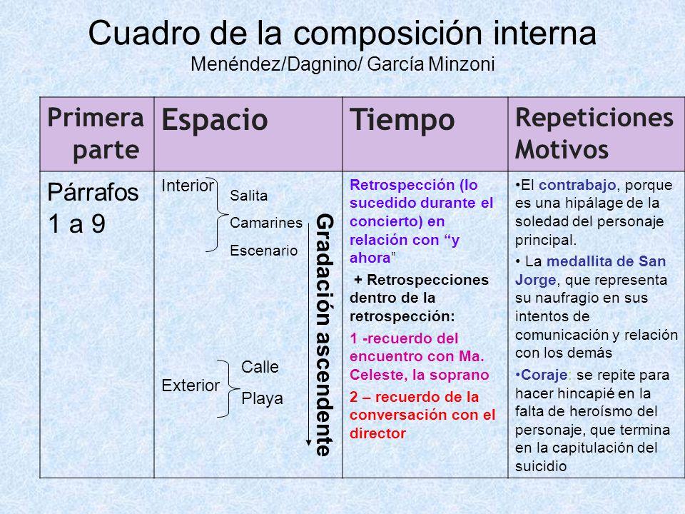 Cuadro de la composición interna Menéndez/Dagnino/ García Minzoni