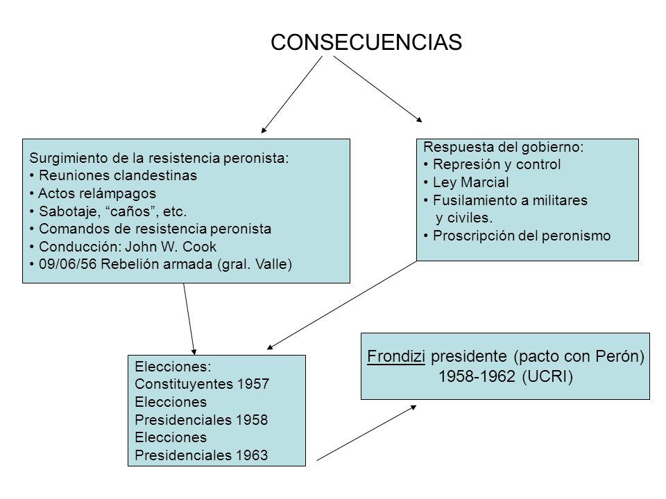Frondizi presidente (pacto con Perón)