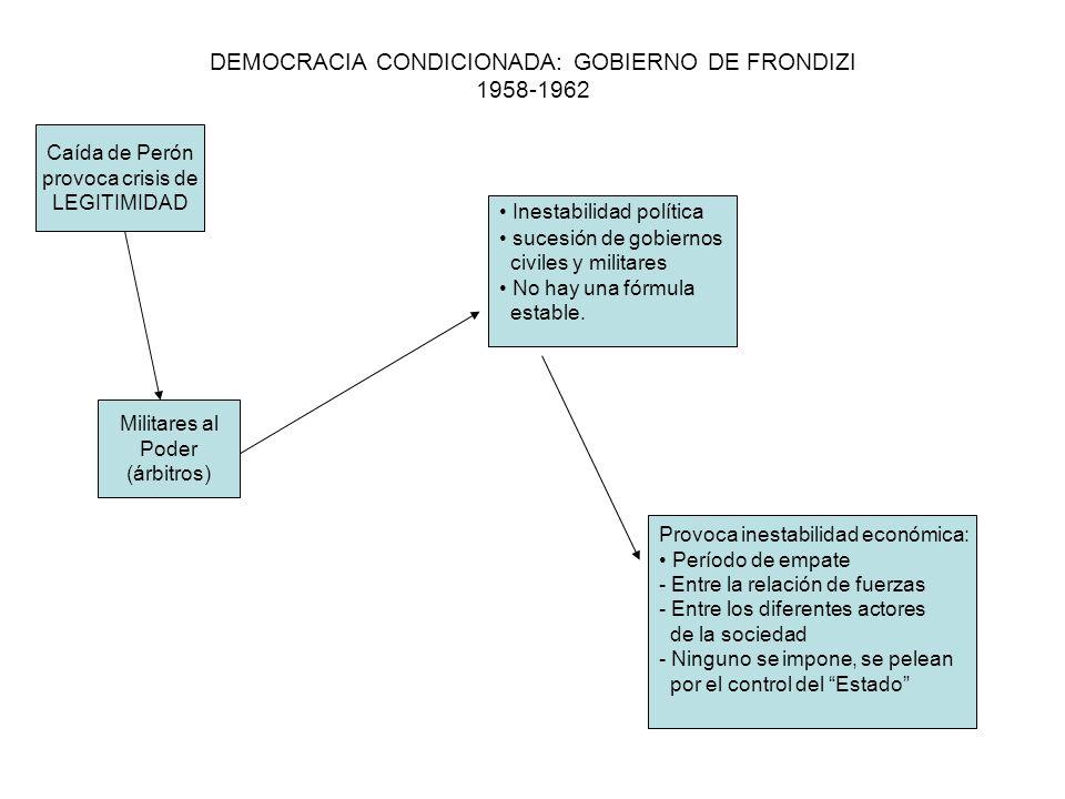 DEMOCRACIA CONDICIONADA: GOBIERNO DE FRONDIZI 1958-1962