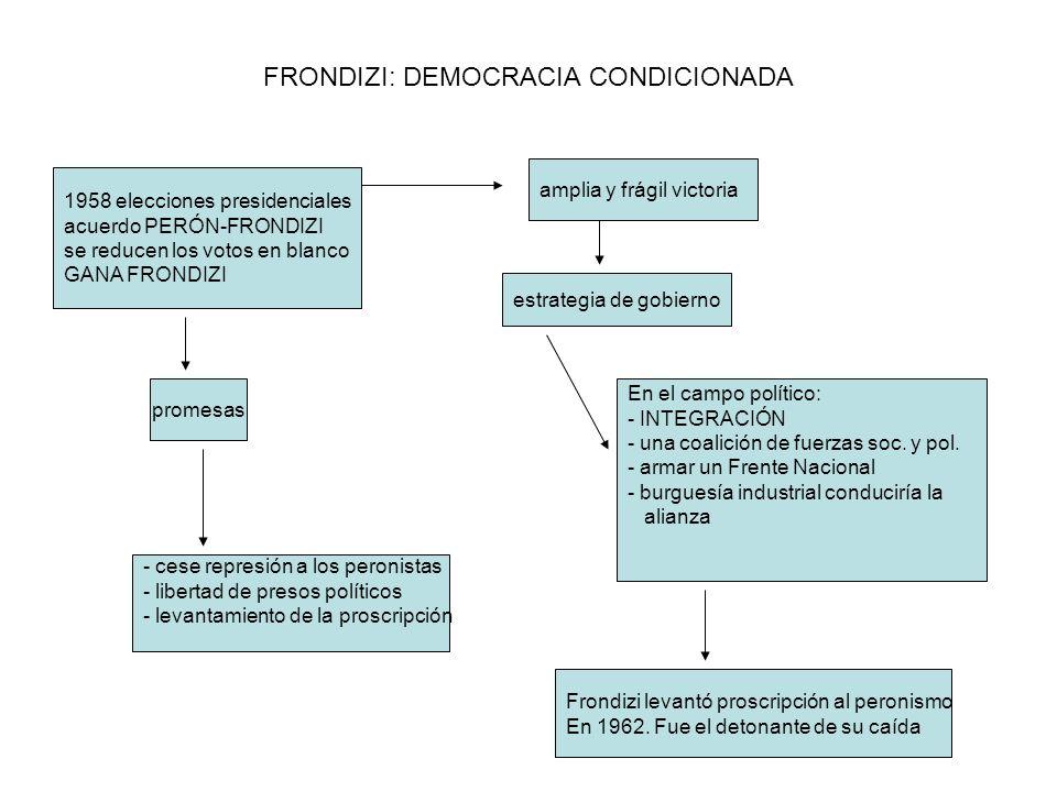 FRONDIZI: DEMOCRACIA CONDICIONADA