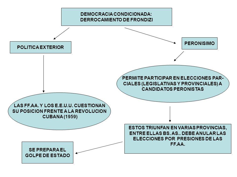 DEMOCRACIA CONDICIONADA: DERROCAMIENTO DE FRONDIZI