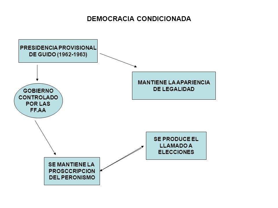DEMOCRACIA CONDICIONADA