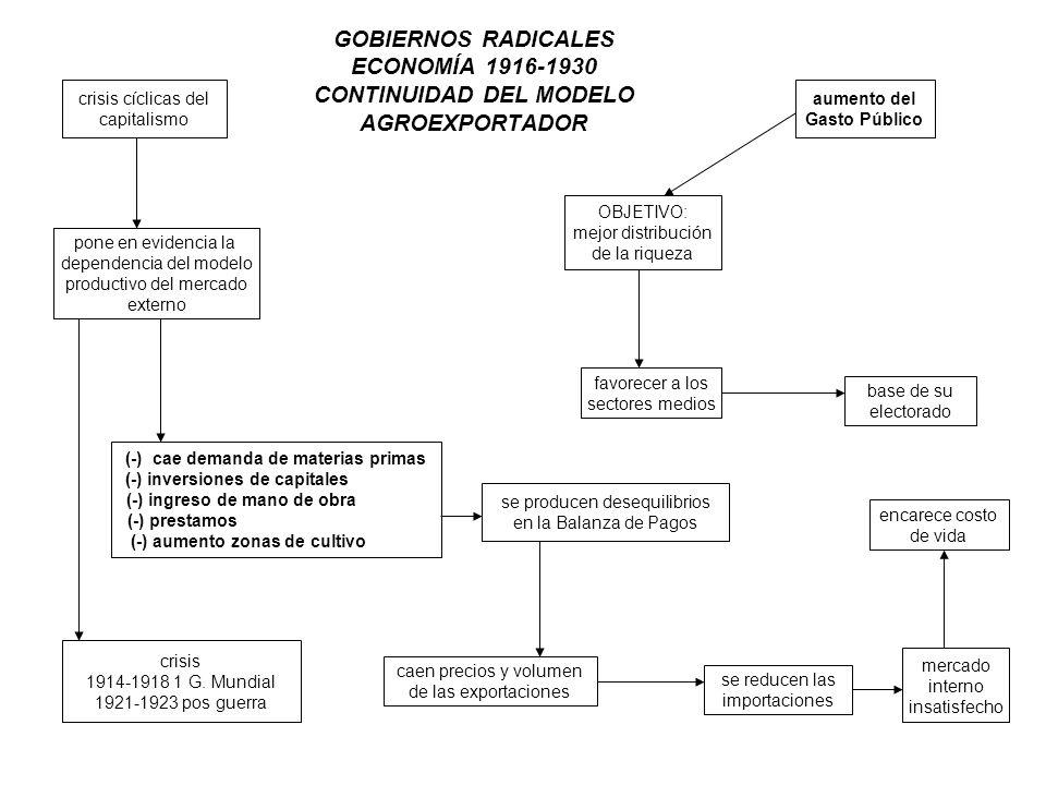 GOBIERNOS RADICALES ECONOMÍA 1916-1930 CONTINUIDAD DEL MODELO AGROEXPORTADOR