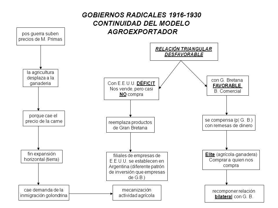GOBIERNOS RADICALES 1916-1930 CONTINUIDAD DEL MODELO AGROEXPORTADOR