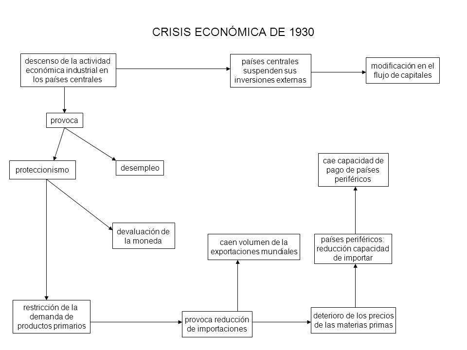 CRISIS ECONÓMICA DE 1930 descenso de la actividad
