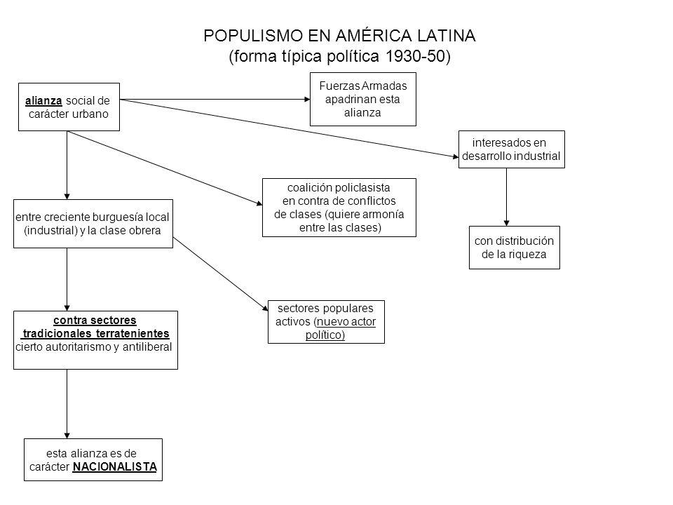 POPULISMO EN AMÉRICA LATINA (forma típica política 1930-50)