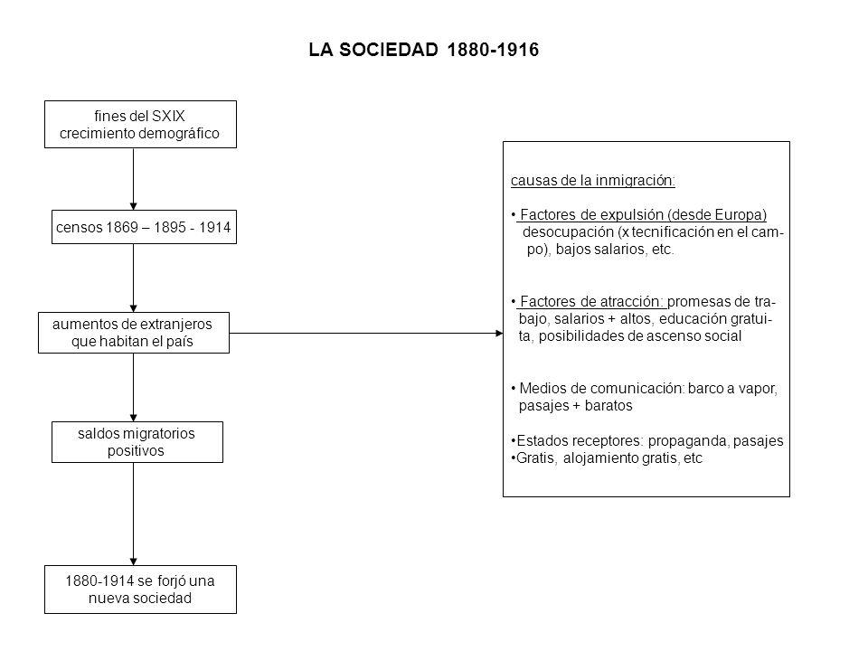 LA SOCIEDAD 1880-1916 fines del SXIX crecimiento demográfico