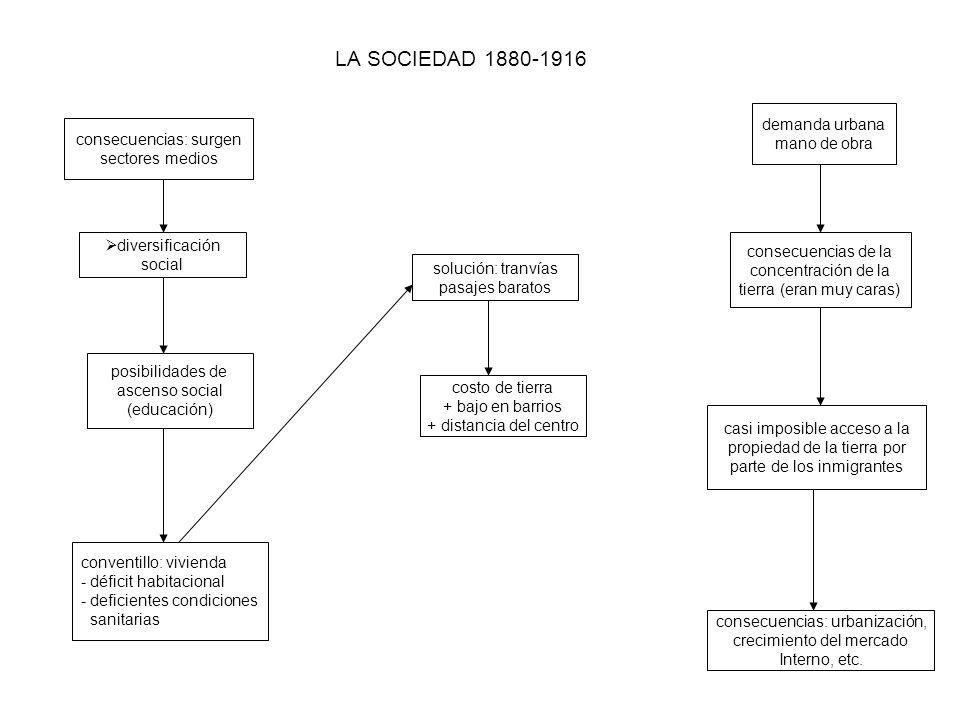 LA SOCIEDAD 1880-1916 demanda urbana mano de obra
