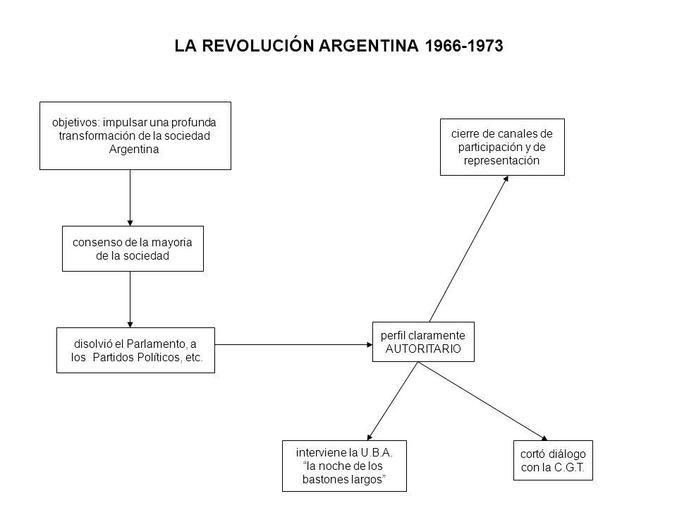 LA REVOLUCIÓN ARGENTINA 1966-1973