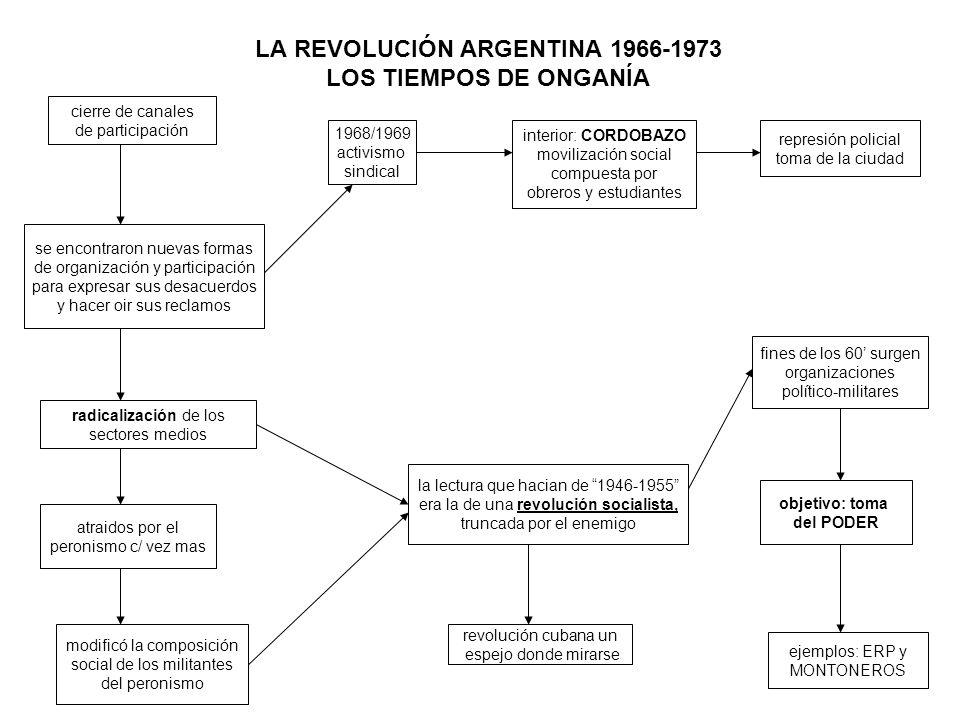 LA REVOLUCIÓN ARGENTINA 1966-1973 LOS TIEMPOS DE ONGANÍA