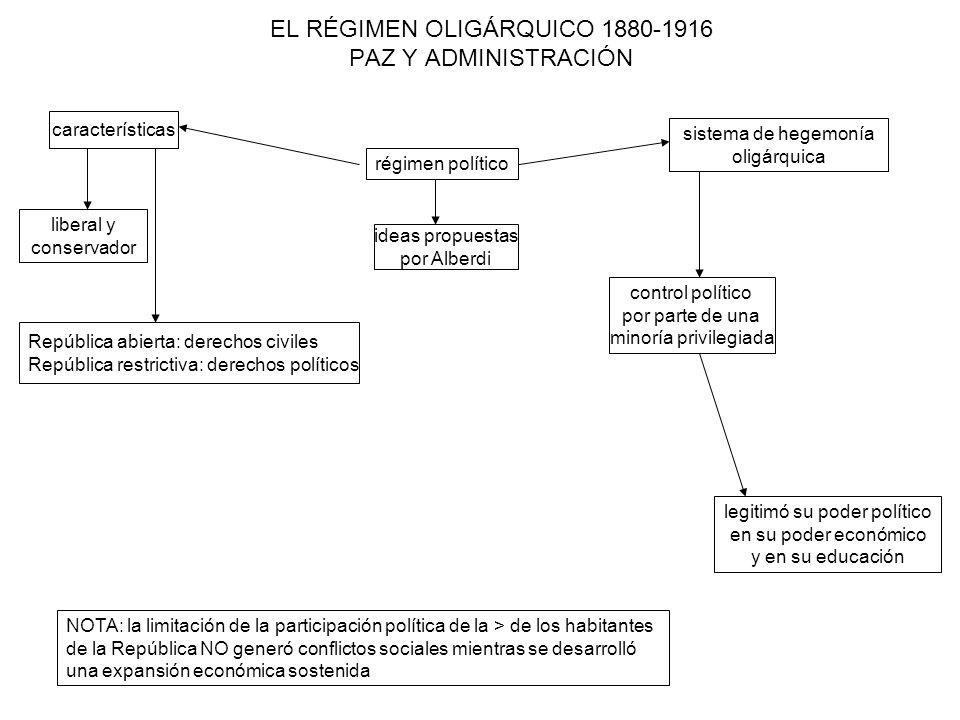 EL RÉGIMEN OLIGÁRQUICO 1880-1916 PAZ Y ADMINISTRACIÓN