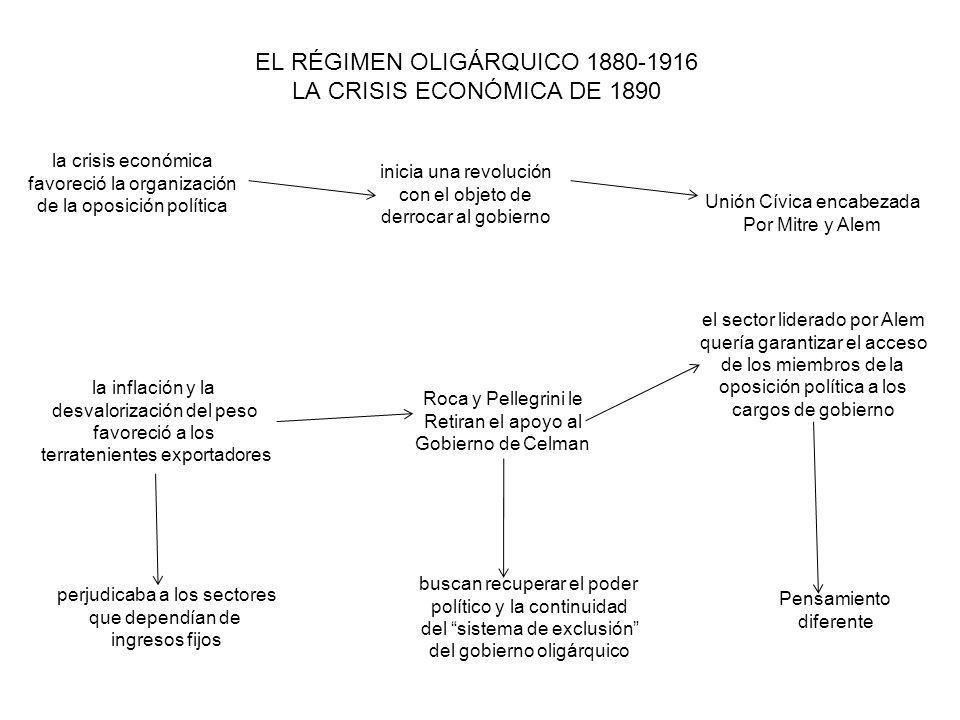 EL RÉGIMEN OLIGÁRQUICO 1880-1916 LA CRISIS ECONÓMICA DE 1890