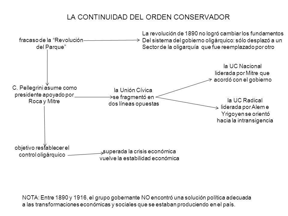 LA CONTINUIDAD DEL ORDEN CONSERVADOR