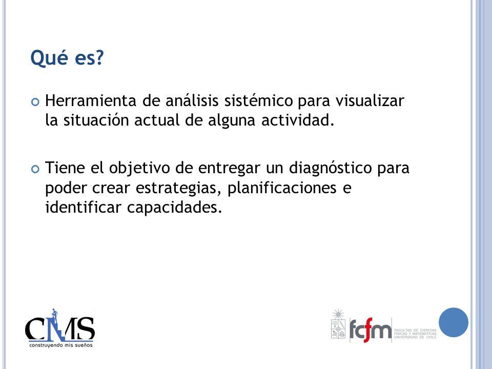 Qué es Herramienta de análisis sistémico para visualizar la situación actual de alguna actividad.