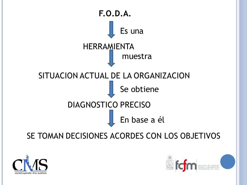 F.O.D.A.Es una. HERRAMIENTA. muestra. SITUACION ACTUAL DE LA ORGANIZACION. Se obtiene. DIAGNOSTICO PRECISO.