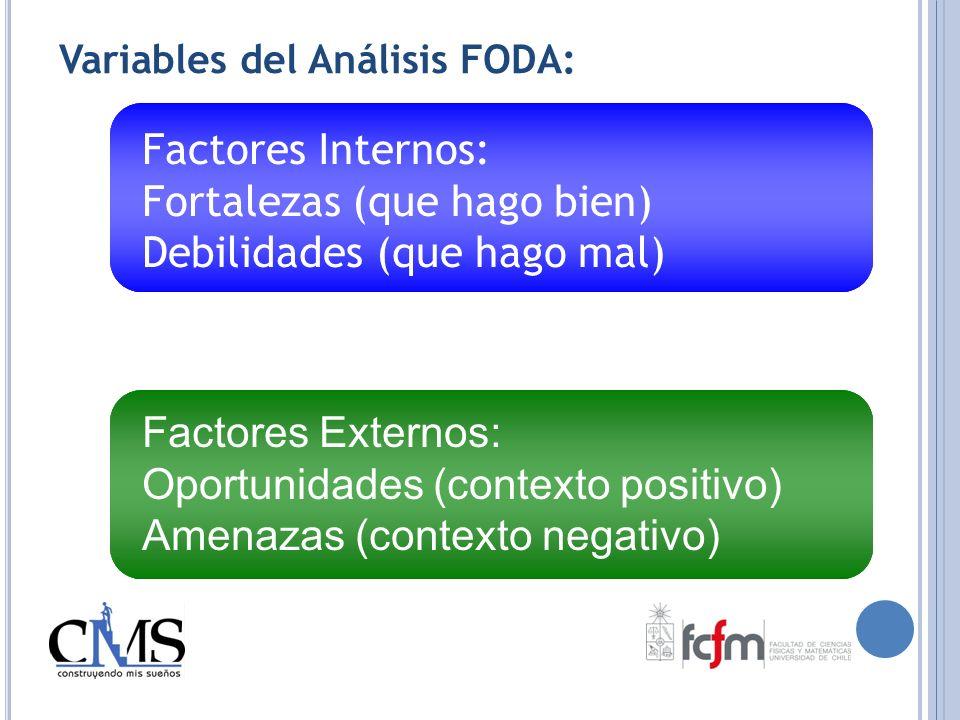 Variables del Análisis FODA: