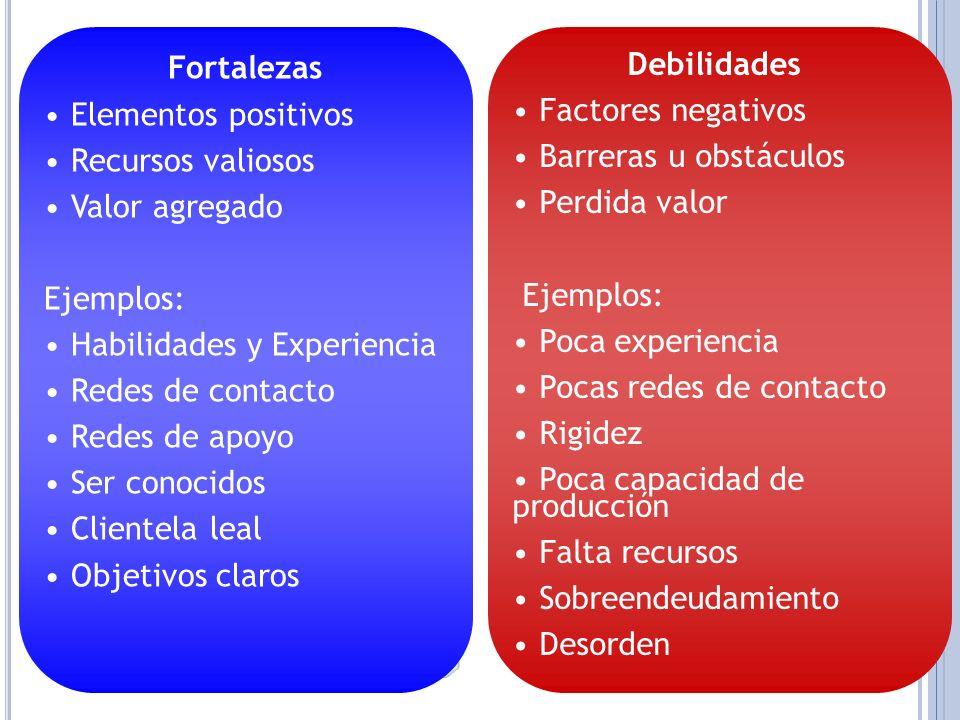 FortalezasElementos positivos. Recursos valiosos. Valor agregado. Ejemplos: Habilidades y Experiencia.