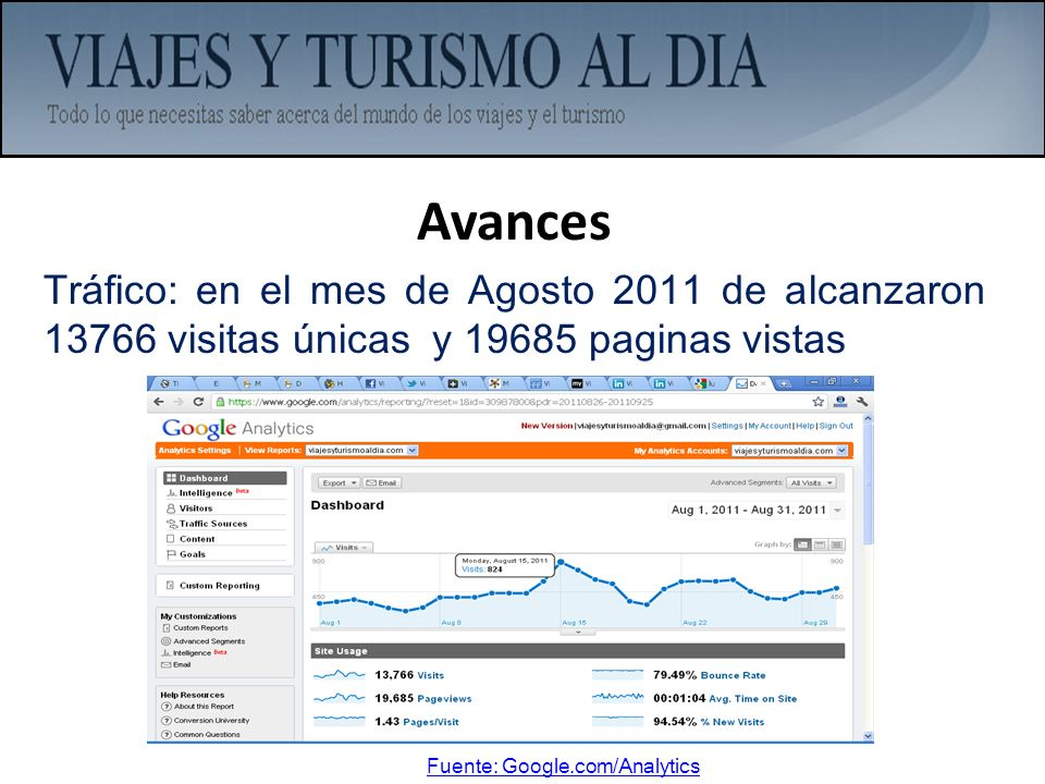 AvancesTráfico: en el mes de Agosto 2011 de alcanzaron 13766 visitas únicas y 19685 paginas vistas.