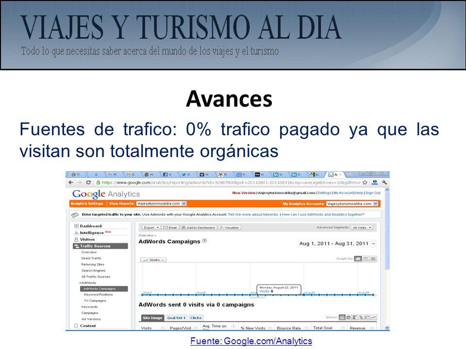 Avances Fuentes de trafico: 0% trafico pagado ya que las visitan son totalmente orgánicas.