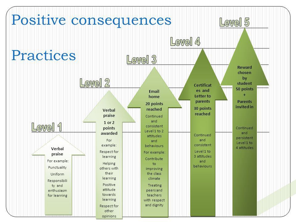 Positive consequences Practices