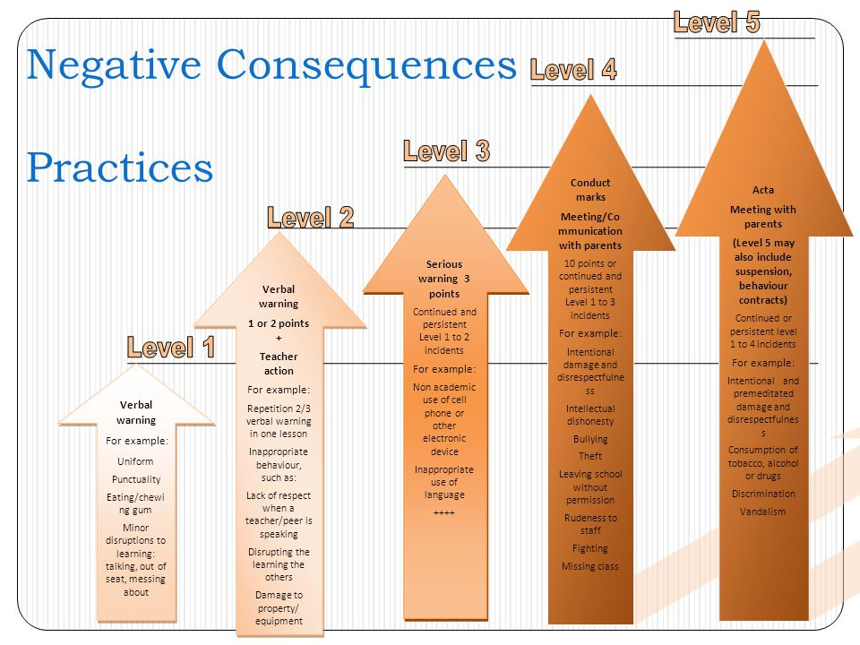 Negative Consequences Practices