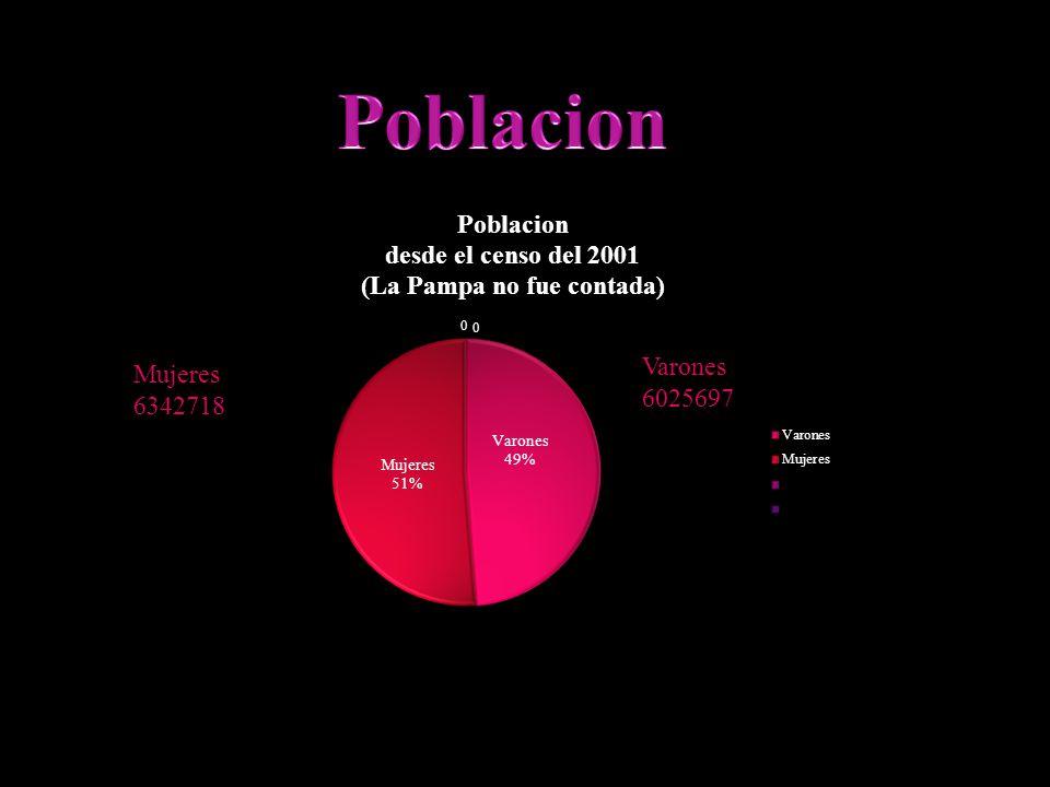 Poblacion Varones 6025697 Mujeres 6342718