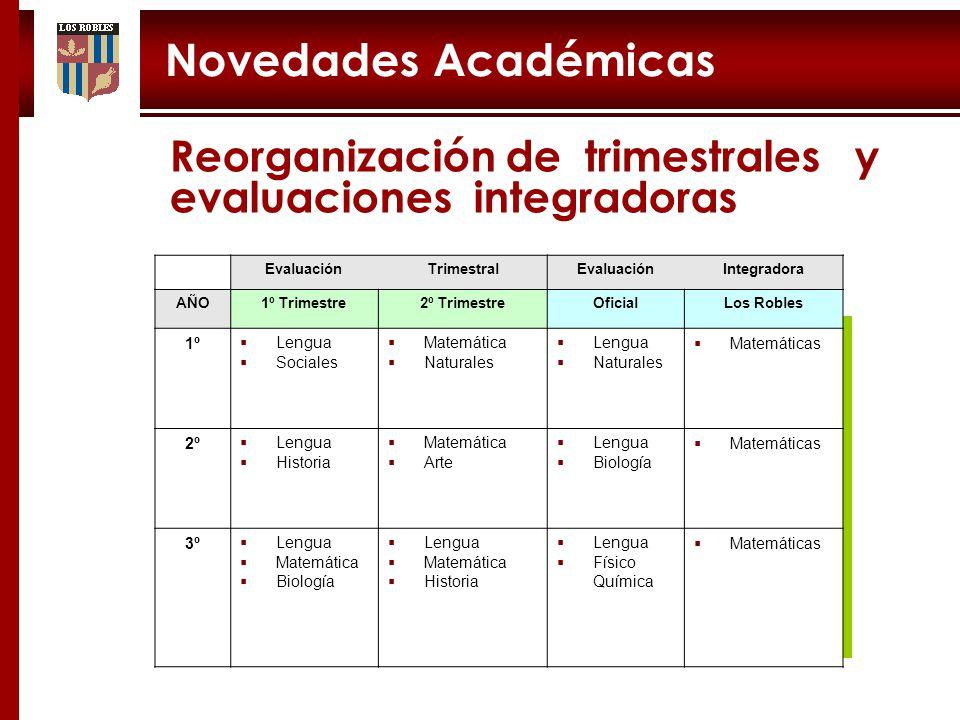 Novedades Académicas Reorganización de trimestrales y evaluaciones integradoras. Evaluación. Trimestral.