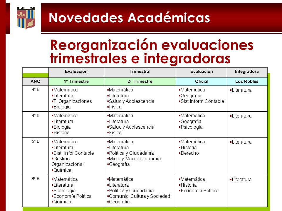 Reorganización evaluaciones trimestrales e integradoras