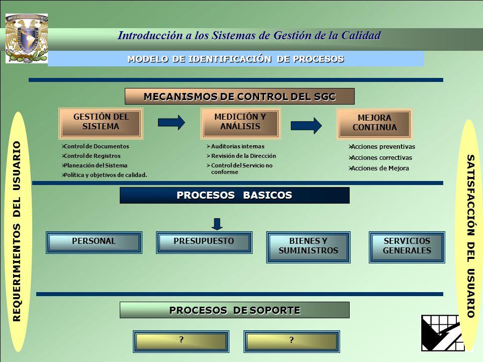 MECANISMOS DE CONTROL DEL SGC
