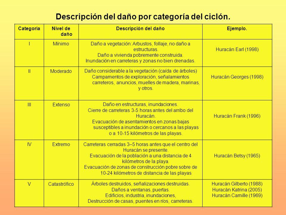 Descripción del daño por categoría del ciclón.
