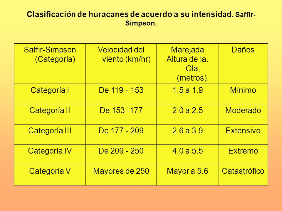 Clasificación de huracanes de acuerdo a su intensidad. Saffir-Simpson.