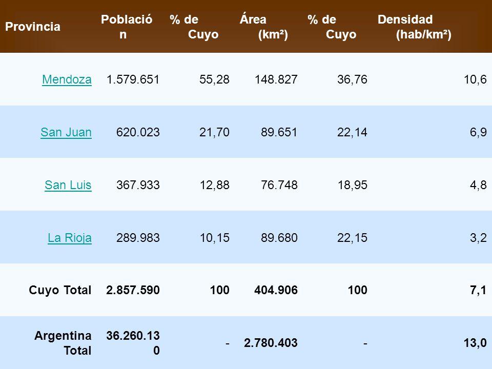 Provincia Población. % de Cuyo. Área (km²) Densidad (hab/km²) Mendoza. 1.579.651. 55,28. 148.827.