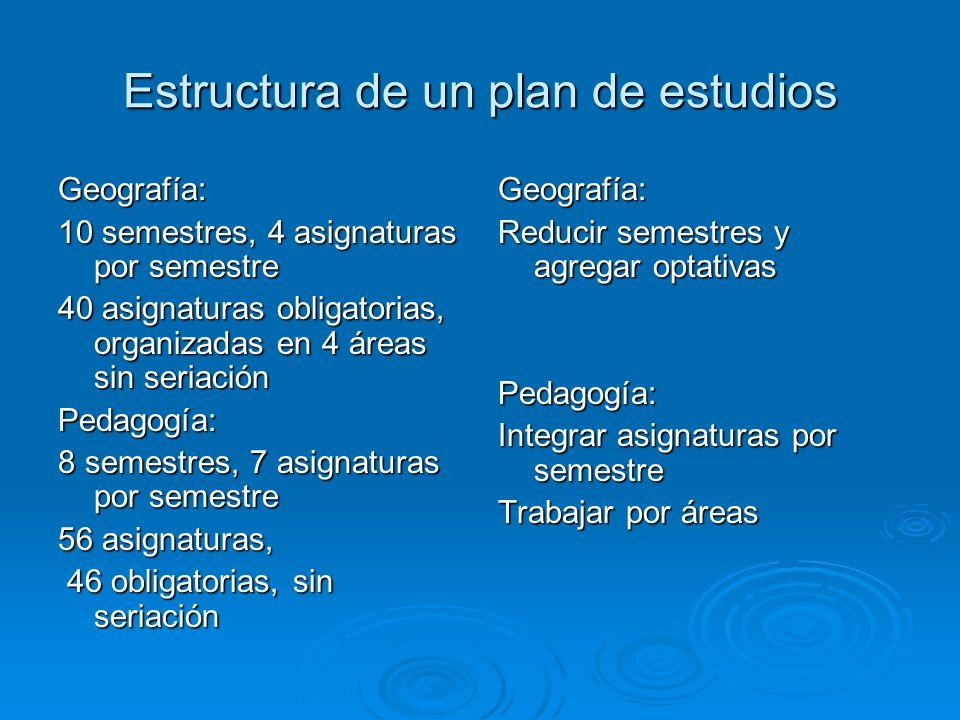 Estructura de un plan de estudios