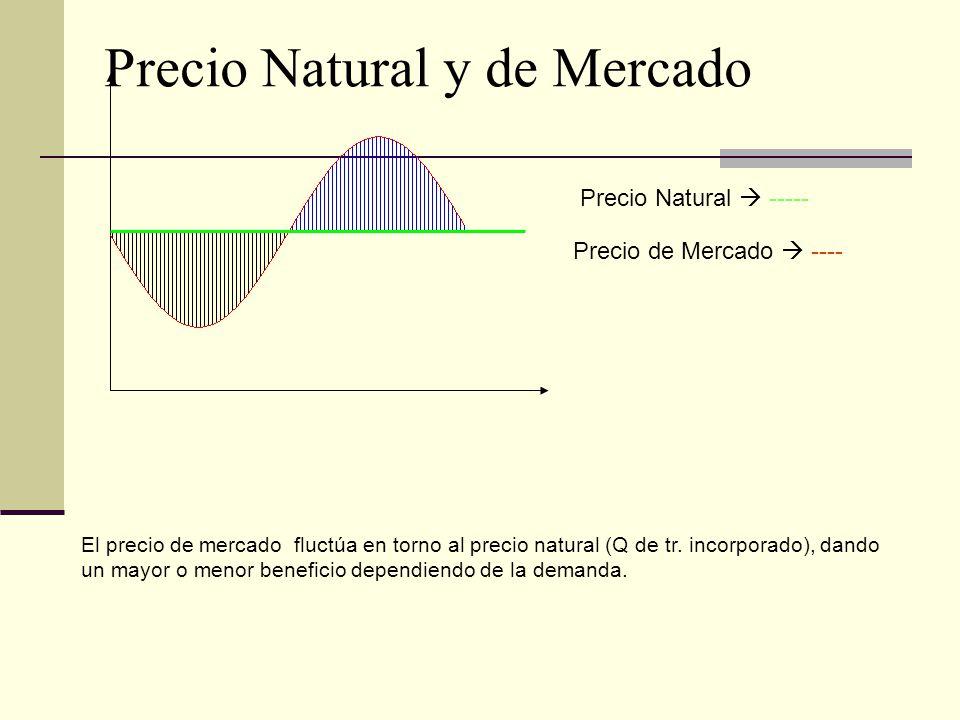 Precio Natural y de Mercado