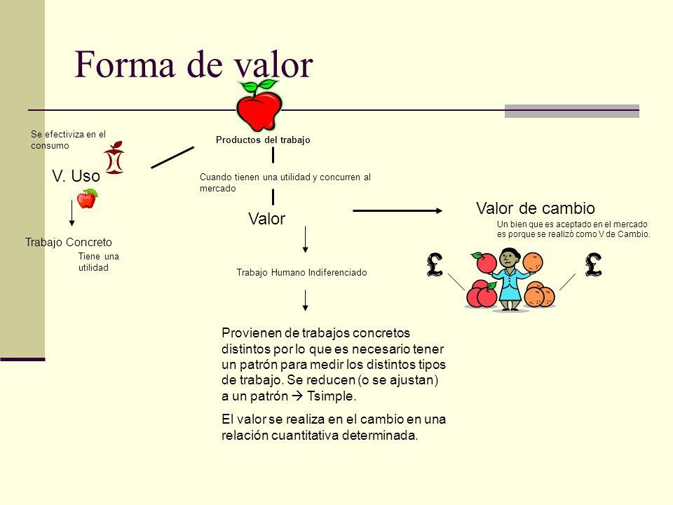Forma de valor V. Uso Valor de cambio Valor