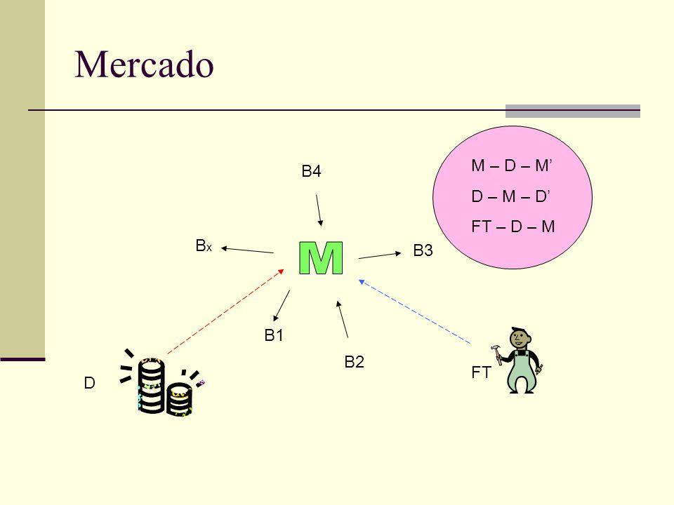 Mercado M – D – M' D – M – D' FT – D – M B4 Bx B3 M B1 B2 FT D