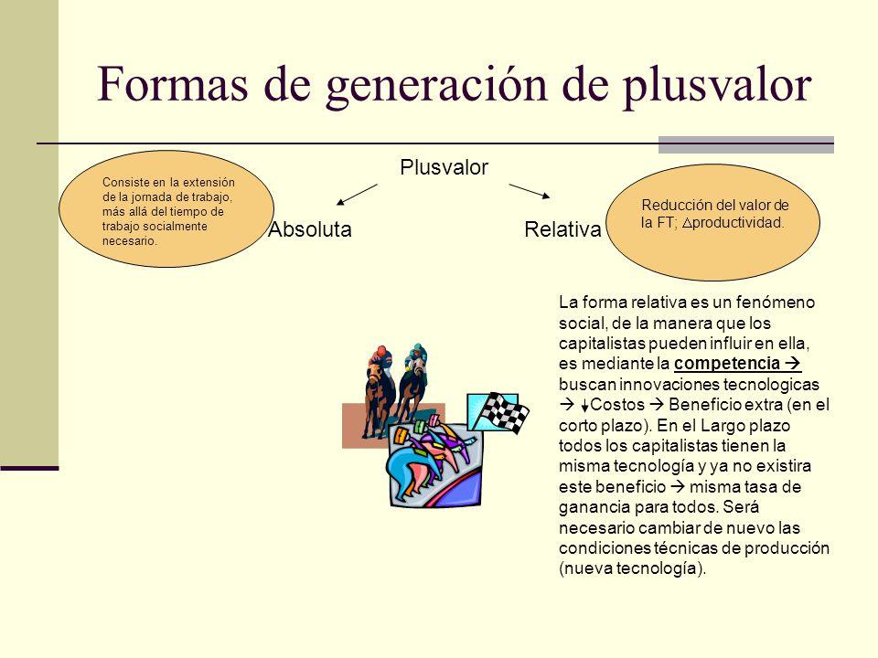 Formas de generación de plusvalor