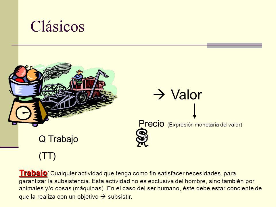 Clásicos Valor Precio (Expresión monetaria del valor) Q Trabajo (TT)