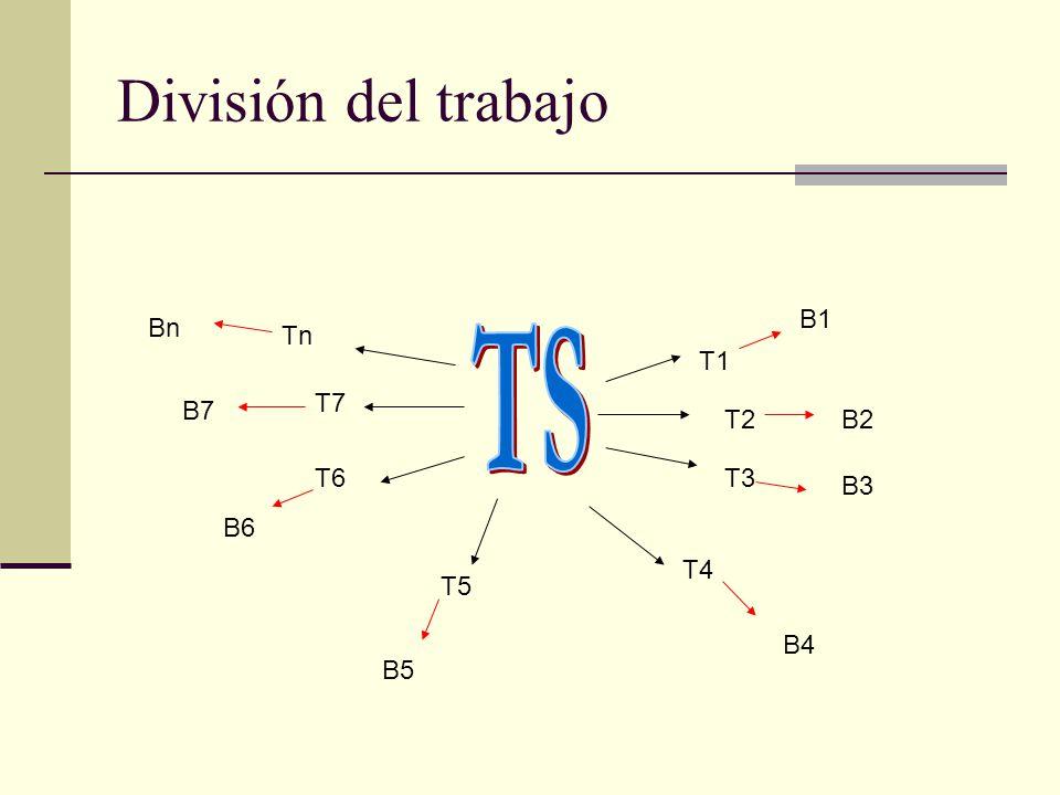 TS División del trabajo B1 Bn Tn T1 T7 B7 T2 B2 T6 T3 B3 B6 T4 T5 B4