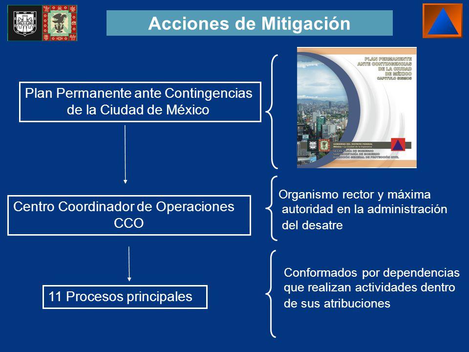 Acciones de Mitigación