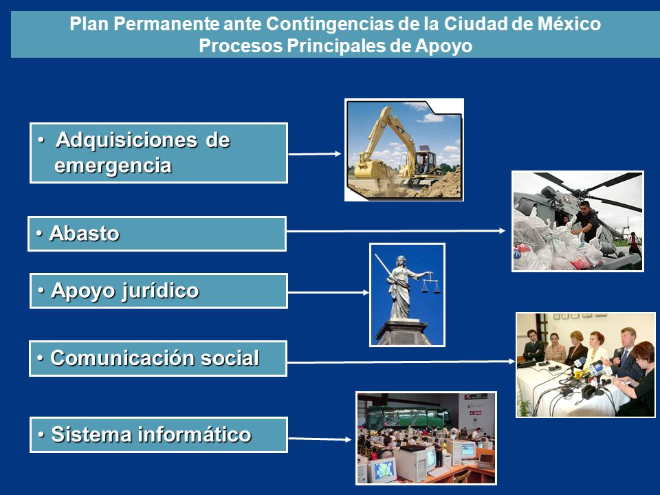 Adquisiciones de emergencia Abasto Apoyo jurídico Comunicación social