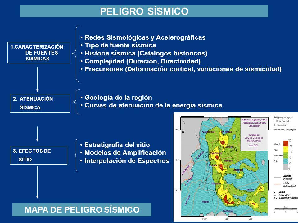 MAPA DE PELIGRO SÍSMICO