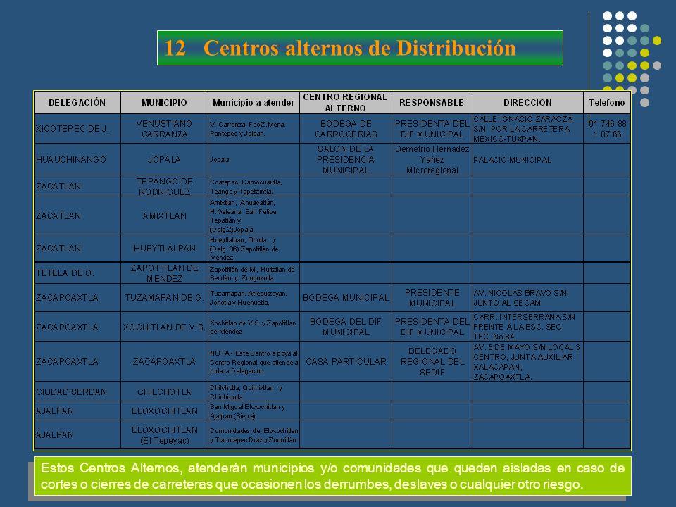 12 Centros alternos de Distribución