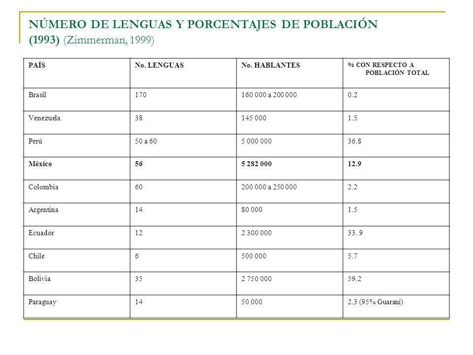 NÚMERO DE LENGUAS Y PORCENTAJES DE POBLACIÓN (1993) (Zimmerman, 1999)