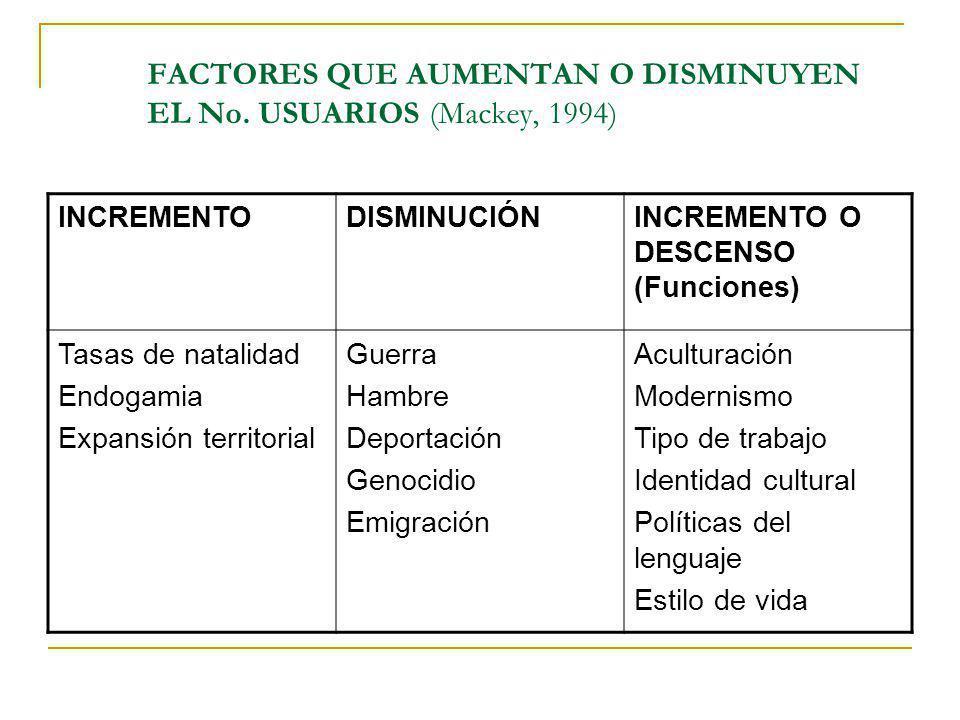 FACTORES QUE AUMENTAN O DISMINUYEN EL No. USUARIOS (Mackey, 1994)